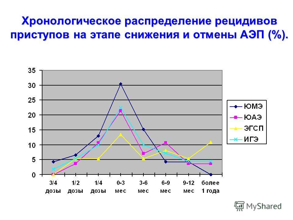 Хронологическое распределение рецидивов приступов на этапе снижения и отмены АЭП (%).