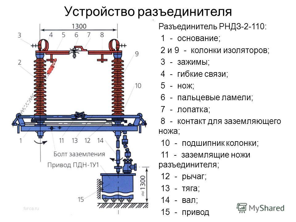 Устройство разъединителя Разъединитель РНДЗ-2-110: 1 - основание; 2 и 9 - колонки изоляторов; 3 - зажимы; 4 - гибкие связи; 5 - нож; 6 - пальцевые ламели; 7 - лопатка; 8 - контакт для заземляющего ножа; 10 - подшипник колонки; 11 - заземлящие ножи ра