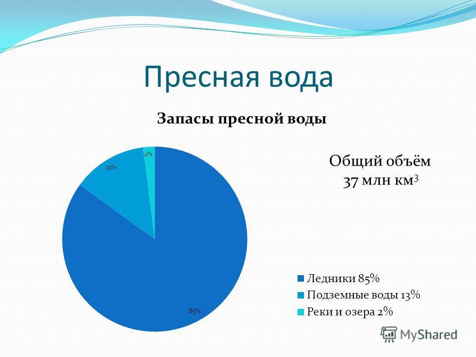 Пресная вода Общий объём 37 млн км 3