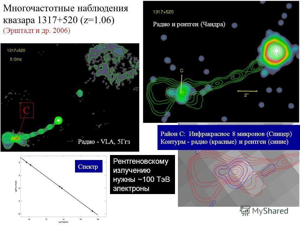 C Многочастотные наблюдения квазара 1317+520 (z=1.06) (Эрштадт и др. 2006) Радио - VLA, 5Ггз Спектр Радио и рентген (Чандра) Район C: Инфракрасное 8 микронов (Спицер) Контуры - радио (красные) и рентген (синие) Рентгеновскому излучению нужны ~100 TэВ