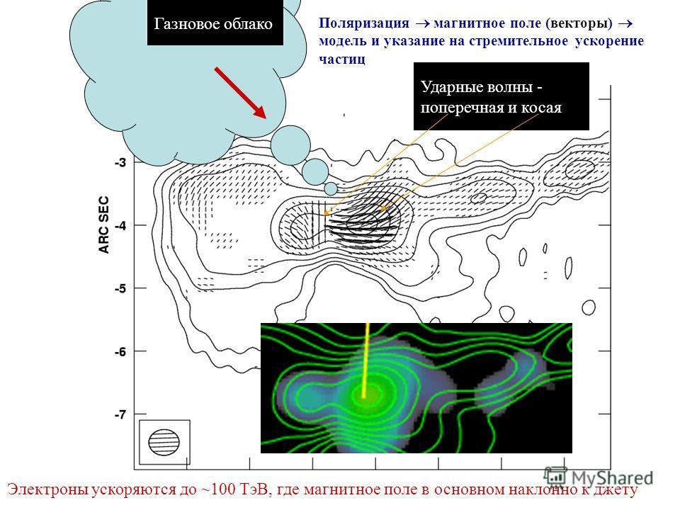 Поляризация магнитное поле (векторы) модель и указание на стремительное ускорение частиц Ударные волны - поперечная и косая Газновое облако Электроны ускоряются до ~100 TэВ, где магнитное поле в основном наклонно к джету