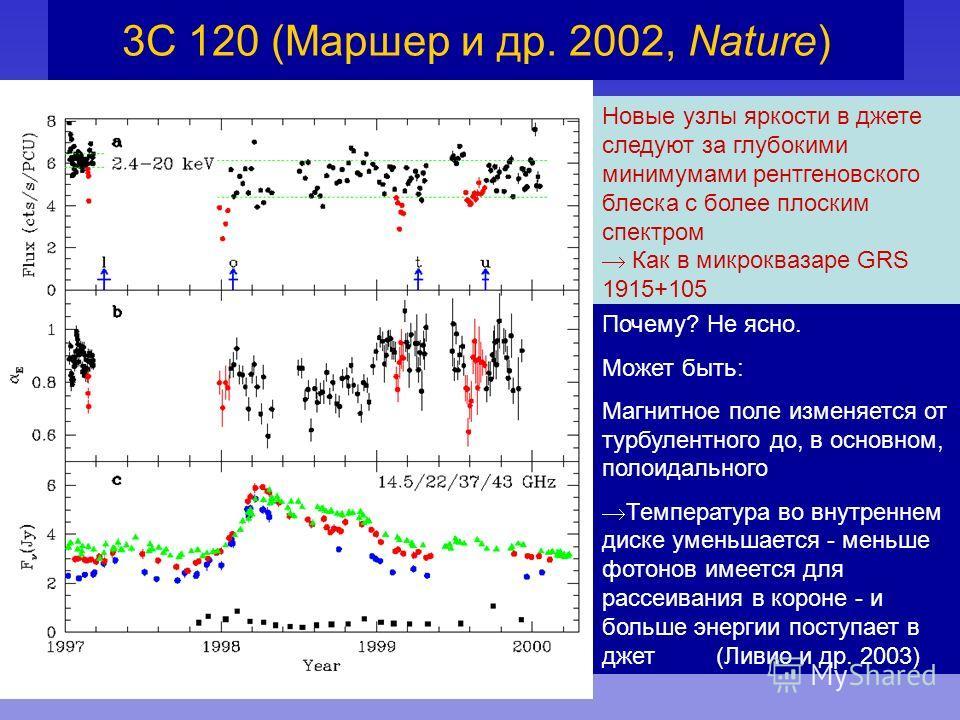 3C 120 (Маршер и др. 2002, Nature) Новые узлы яркости в джете следуют за глубокими минимумами рентгеновского блеска с более плоским спектром Как в микроквазаре GRS 1915+105 Почему? Не ясно. Может быть: Магнитное поле изменяется от турбулентного до, в