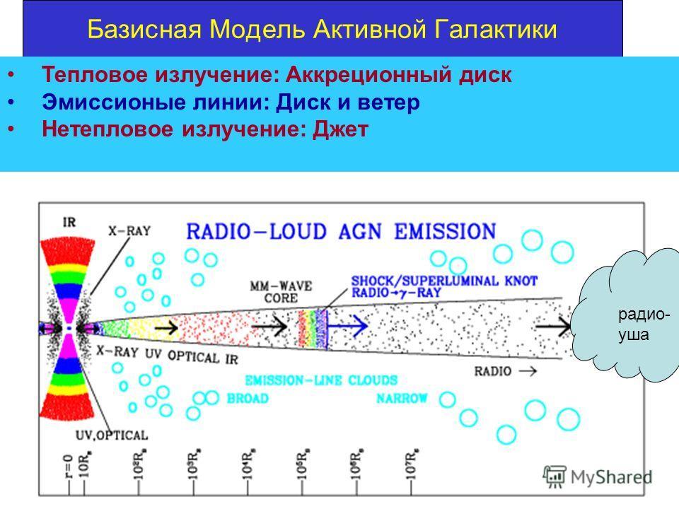 Базисная Модель Активной Галактики Тепловое излучение: Аккреционный диск Эмиссионые линии: Диск и ветер Нетепловое излучение: Джет радио- уша