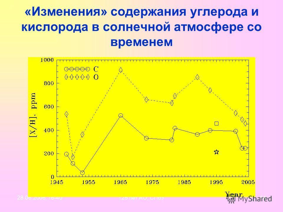 28.06.2006, 16-40125 лет АО, СПбУ13 ОДНАКО: 1996, Snow & Witt: C /H(Sun) – 363 ppm C /H(stars) – 214 ppm Из твердой фазы «забрали» около 150 ppm! Результат: CARBON CRISIS