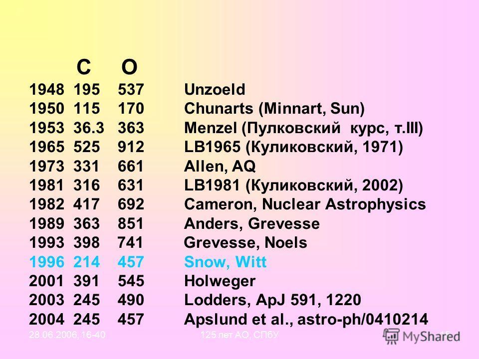 28.06.2006, 16-40125 лет АО, СПбУ14 «Изменения» содержания углерода и кислорода в солнечной атмосфере со временем
