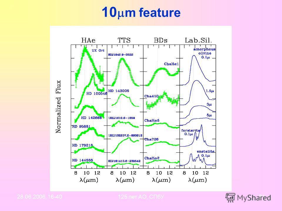 28.06.2006, 16-40125 лет АО, СПбУ30 Near-IR extinction (theory) (Zeta Oph:) Component (I) Be1 – 5%, pyroxene – 5%, vacuum - 90% A k /D=0.15+/-0.10 mag./kpc