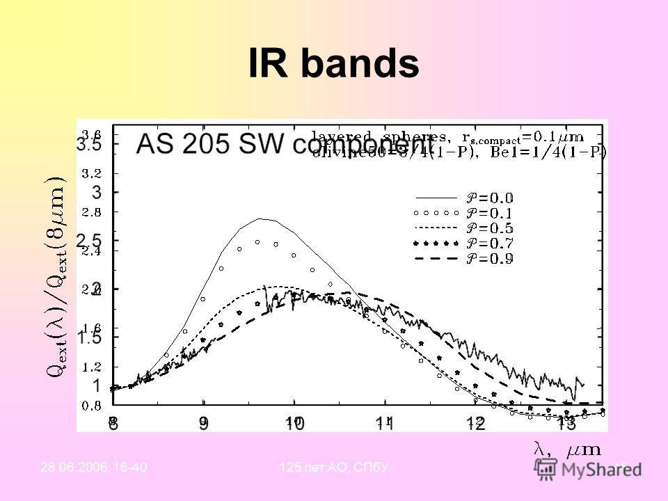 28.06.2006, 16-40125 лет АО, СПбУ44 IR bands: interpretation