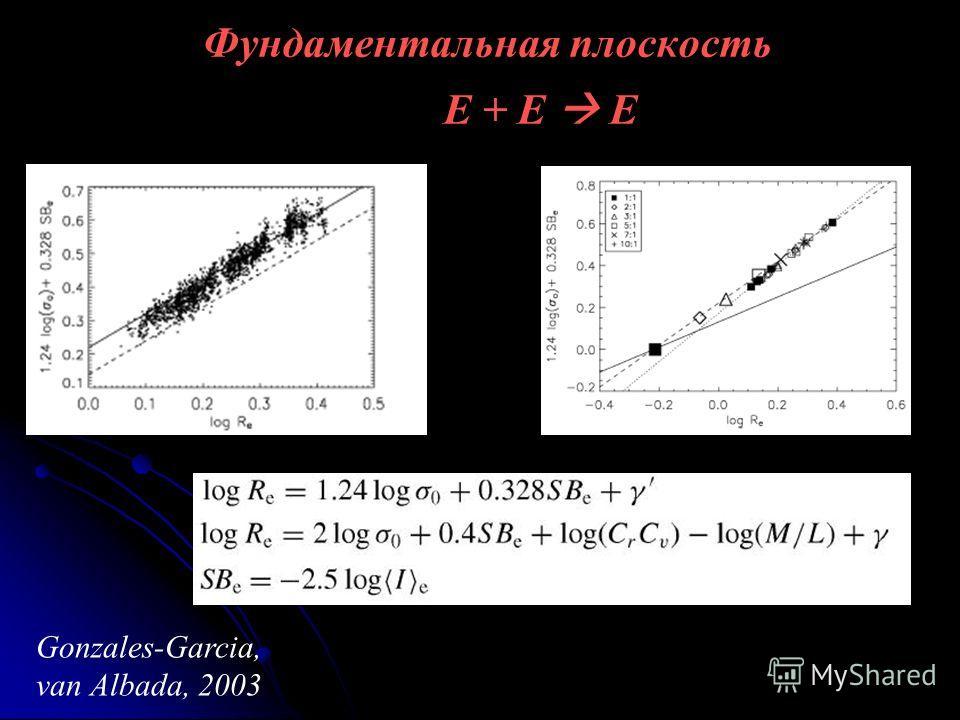 Фундаментальная плоскость E + E E Gonzales-Garcia, van Albada, 2003