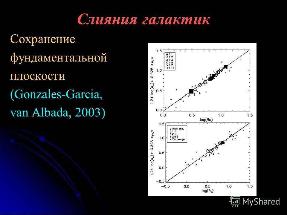 Слияния галактик Сохранение фундаментальной плоскости (Gonzales-Garcia, van Albada, 2003)
