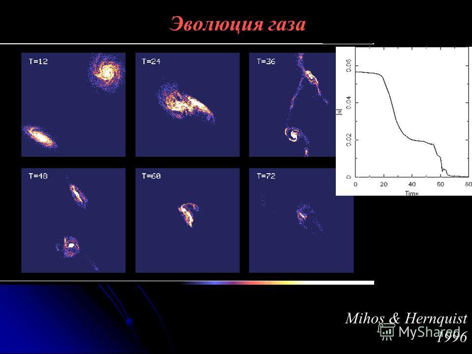 Эволюция газа Mihos & Hernquist 1996
