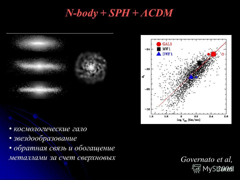 N-body + SPH + ΛCDM Governato et al, 2006 космологические гало звездообразование обратная связь и обогащение металлами за счет сверхновых