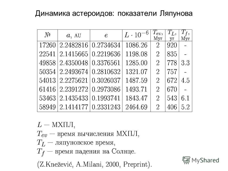 Динамика астероидов: показатели Ляпунова
