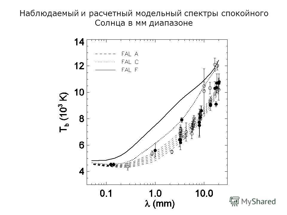 Наблюдаемый и расчетный модельный спектры спокойного Солнца в мм диапазоне