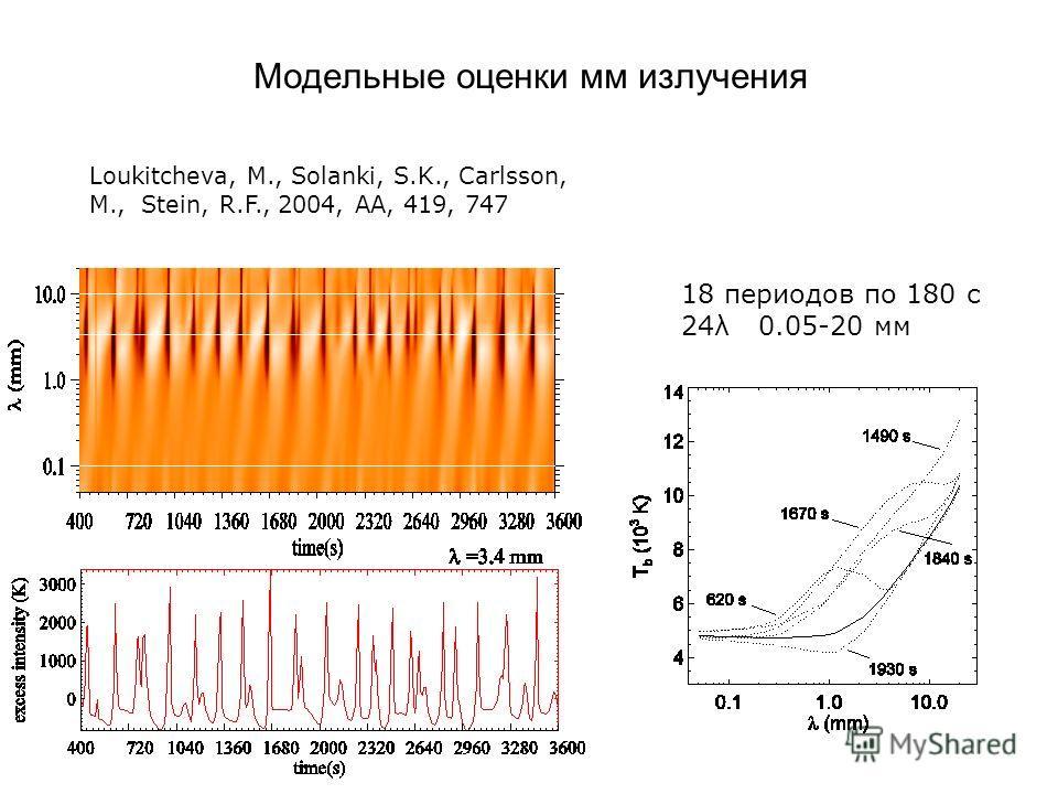 Модельные оценки мм излучения 18 периодов по 180 с 24λ 0.05-20 мм Loukitcheva, M., Solanki, S.K., Carlsson, M., Stein, R.F., 2004, AA, 419, 747