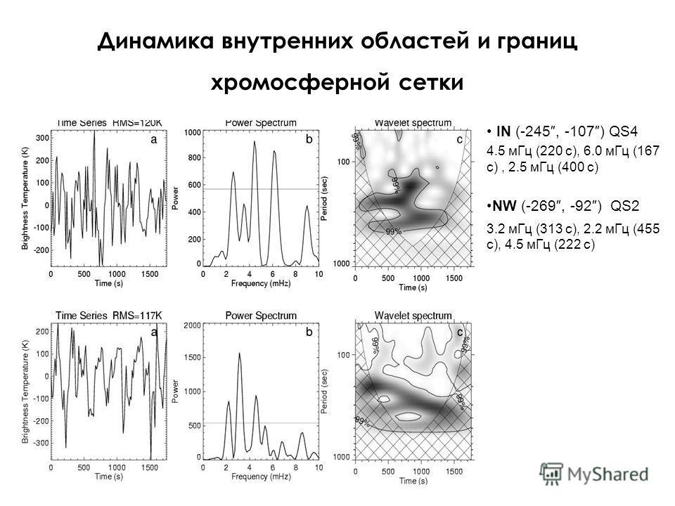 Динамика внутренних областей и границ хромосферной сетки IN (-245, -107) QS4 4.5 мГц (220 с), 6.0 мГц (167 с), 2.5 мГц (400 с) NW (-269, -92) QS2 3.2 мГц (313 с), 2.2 мГц (455 с), 4.5 мГц (222 с)