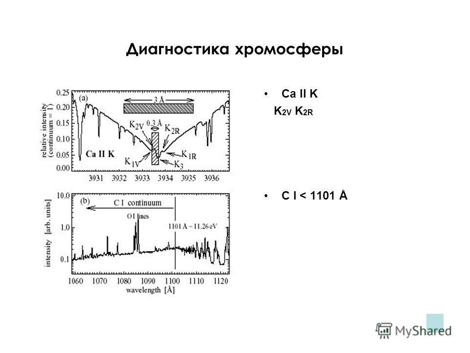 Диагностика хромосферы Ca II K K 2V K 2R C I < 1101 Å