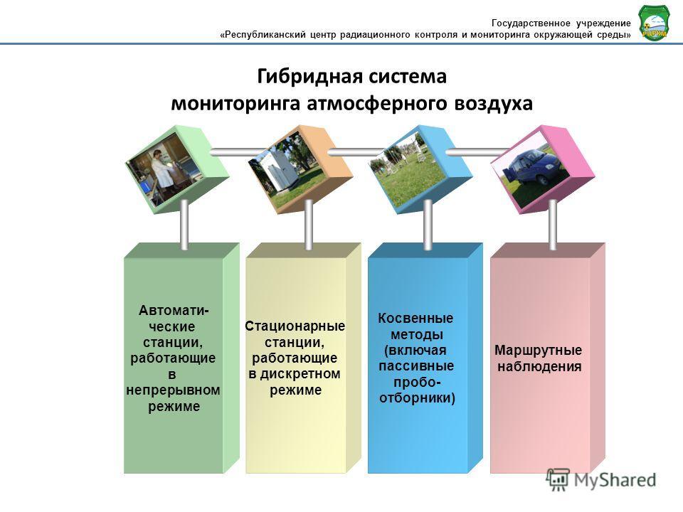 Гибридная система мониторинга атмосферного воздуха Маршрутные наблюдения Cтационарные станции, работающие в дискретном режиме Автомати- ческие станции, работающие в непрерывном режиме Косвенные методы (включая пассивные пробо- отборники) Государствен