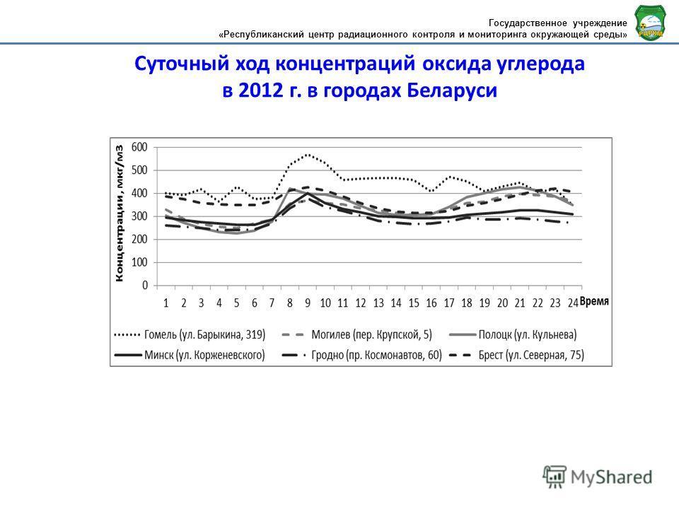 Суточный ход концентраций оксида углерода в 2012 г. в городах Беларуси Государственное учреждение «Республиканский центр радиационного контроля и мониторинга окружающей среды»
