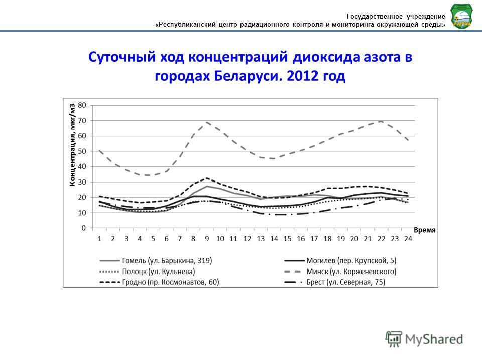 Суточный ход концентраций диоксида азота в городах Беларуси. 2012 год Государственное учреждение «Республиканский центр радиационного контроля и мониторинга окружающей среды»