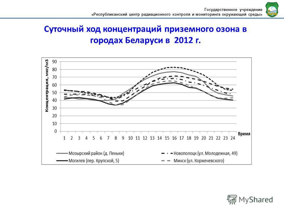Суточный ход концентраций приземного озона в городах Беларуси в 2012 г. Государственное учреждение «Республиканский центр радиационного контроля и мониторинга окружающей среды»