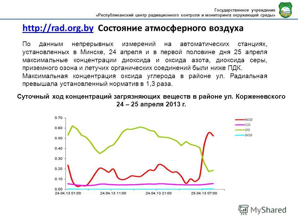 http://rad.org.byhttp://rad.org.by Состояние атмосферного воздуха По данным непрерывных измерений на автоматических станциях, установленных в Минске, 24 апреля и в первой половине дня 25 апреля максимальные концентрации диоксида и оксида азота, диокс