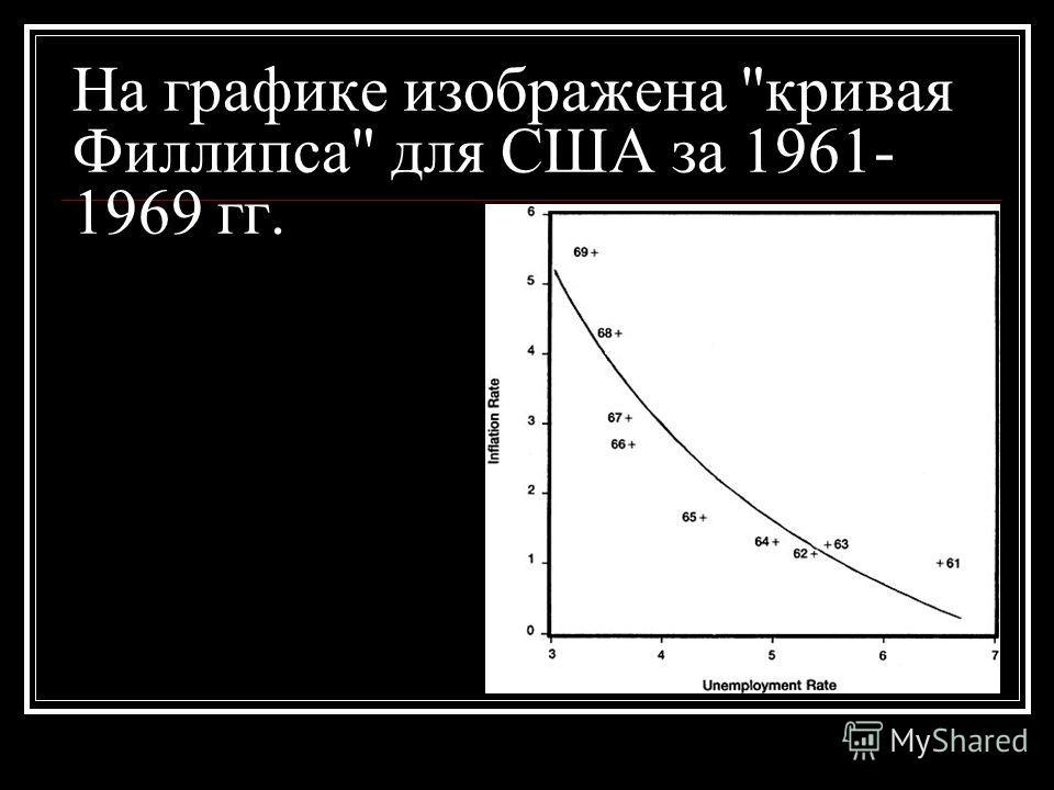 На графике изображена кривая Филлипса для США за 1961- 1969 гг.