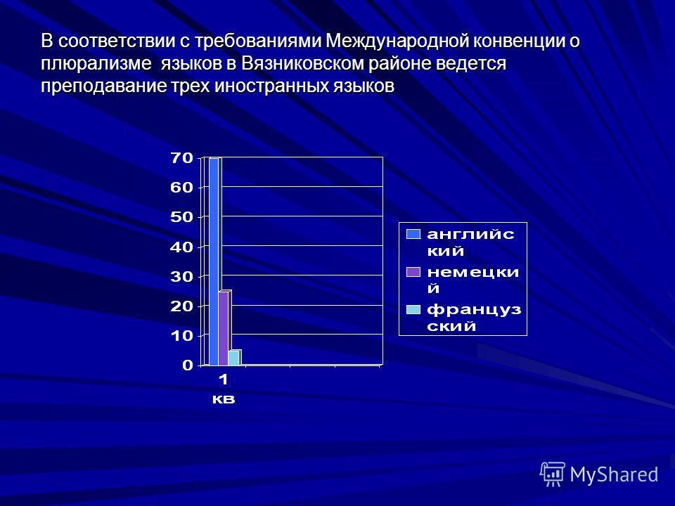 В соответствии с требованиями Международной конвенции о плюрализме языков в Вязниковском районе ведется преподавание трех иностранных языков
