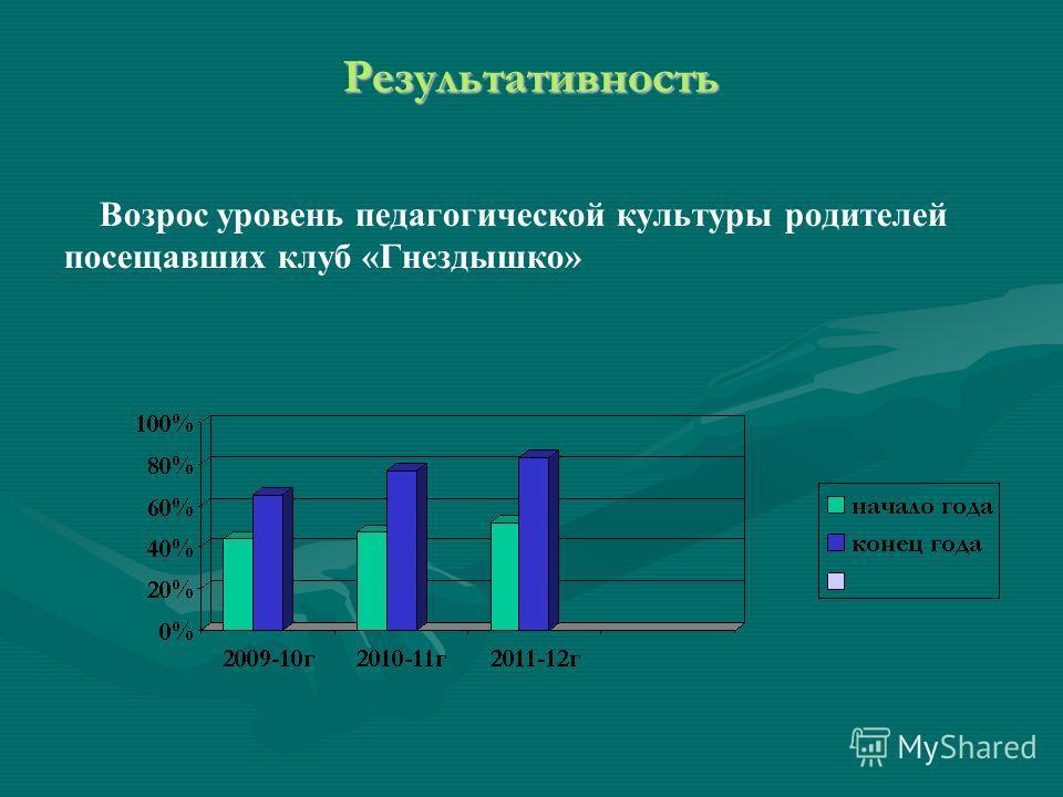 Результативность Возрос уровень педагогической культуры родителей посещавших клуб «Гнездышко»