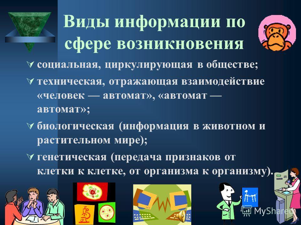 Виды информации по сфере возникновения социальная, циркулирующая в обществе; техническая, отражающая взаимодействие «человек автомат», «автомат автомат»; биологическая (информация в животном и растительном мире); генетическая (передача признаков от к