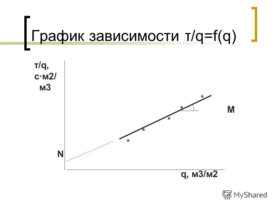 График зависимости τ/q=f(q) τ/q, с·м2/ м3 * * M * N q, м3/м2