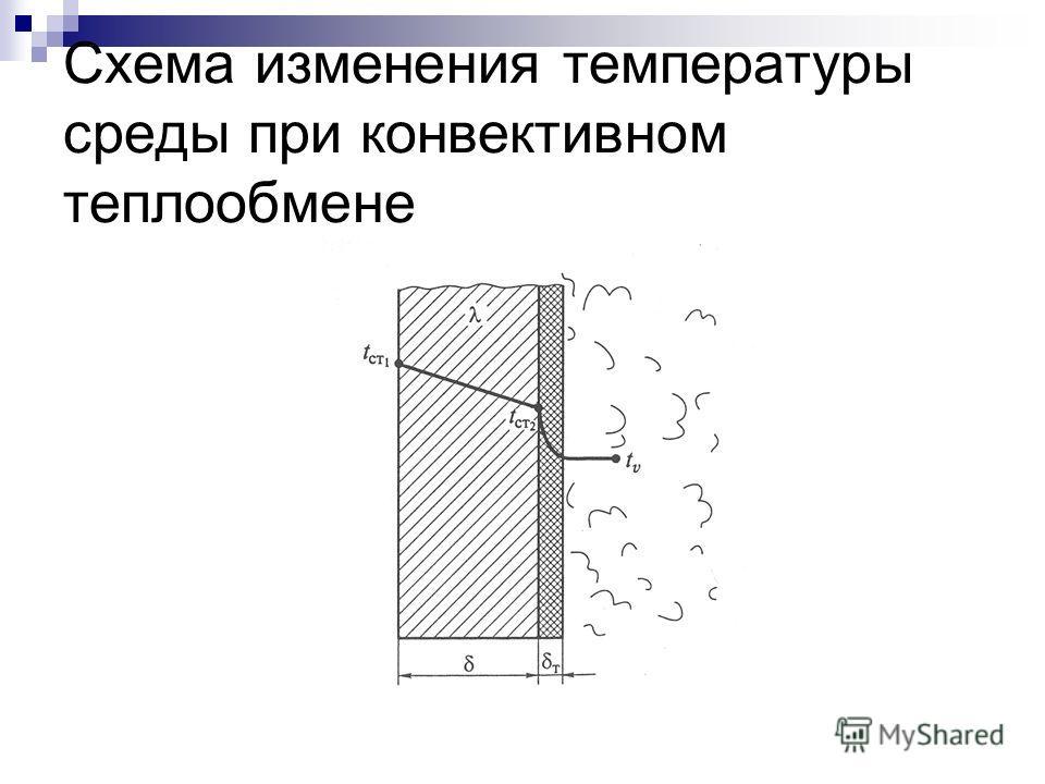 Схема изменения температуры среды при конвективном теплообмене