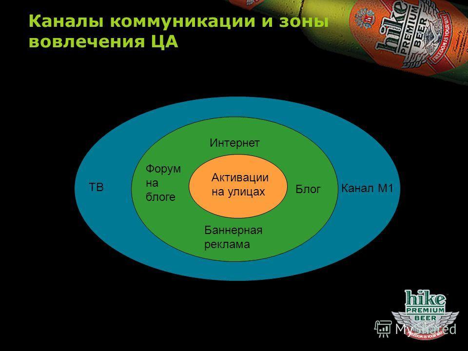 Каналы коммуникации и зоны вовлечения ЦА Активации на улицах Интернет Форум на блоге ТВ Канал М1 Блог Баннерная реклама