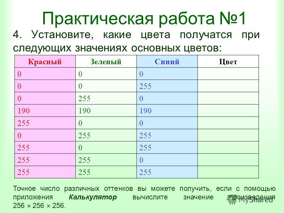 Практическая работа 1 4. Установите, какие цвета получатся при следующих значениях основных цветов: КрасныйЗеленыйСинийЦвет 000 00255 0 0 190 25500 0 0 0 Точное число различных оттенков вы можете получить, если с помощью приложения Калькулятор вычисл