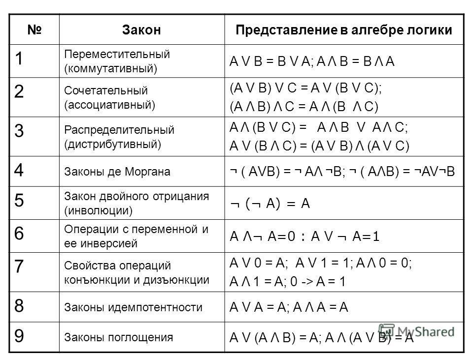 ЗаконПредставление в алгебре логики 1 Переместительный (коммутативный) A V В = В V A; A Λ В = В Λ A 2 Сочетательный (ассоциативный) (A V В) V С = A V (В V С); (А Λ В) Λ С = А Λ (В Λ С) 3 Распределительный (дистрибутивный) A Λ (В V С) = А Λ В V A Λ С;