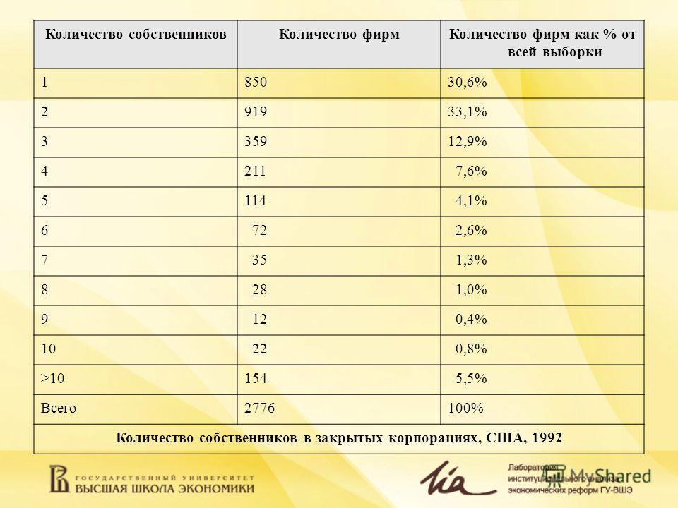 Количество собственниковКоличество фирмКоличество фирм как % от всей выборки 185030,6% 291933,1% 335912,9% 4211 7,6% 5114 4,1% 6 72 2,6% 7 35 1,3% 8 28 1,0% 9 12 0,4% 10 22 0,8% >10154 5,5% Всего2776100% Количество собственников в закрытых корпорация