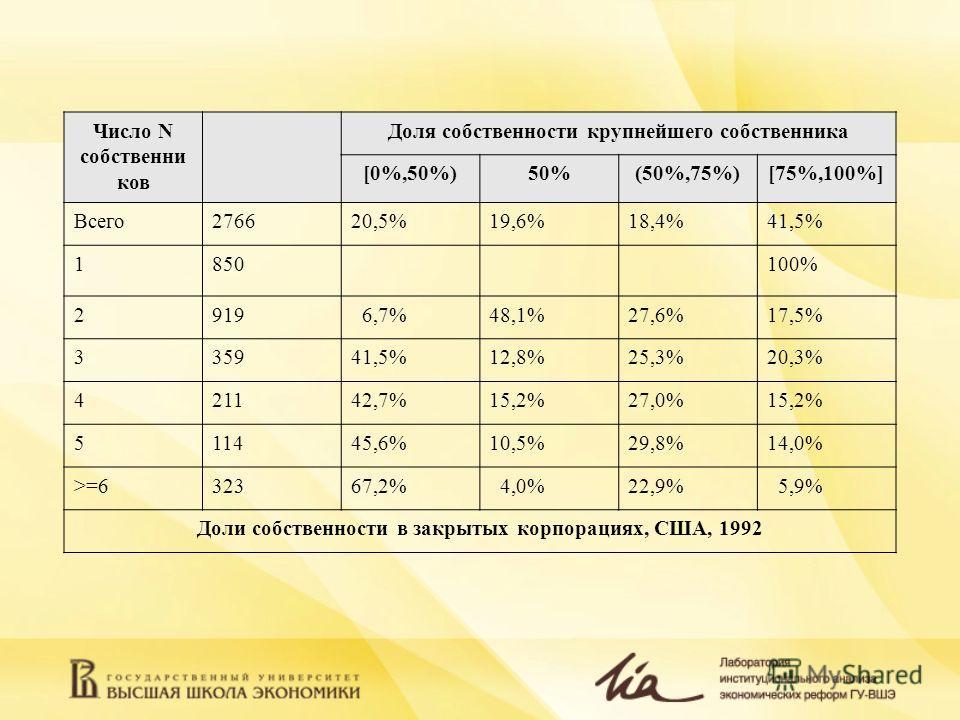 Число N собственни ков Доля собственности крупнейшего собственника [0%,50%)50%(50%,75%)[75%,100%] Всего276620,5%19,6%18,4%41,5% 1850100% 2919 6,7%48,1%27,6%17,5% 335941,5%12,8%25,3%20,3% 421142,7%15,2%27,0%15,2% 511445,6%10,5%29,8%14,0% >=632367,2% 4
