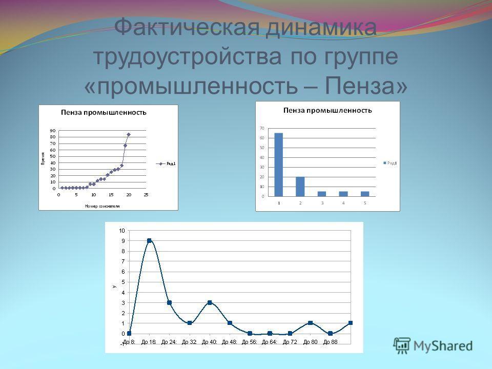 Фактическая динамика трудоустройства по группе «промышленность – Пенза»