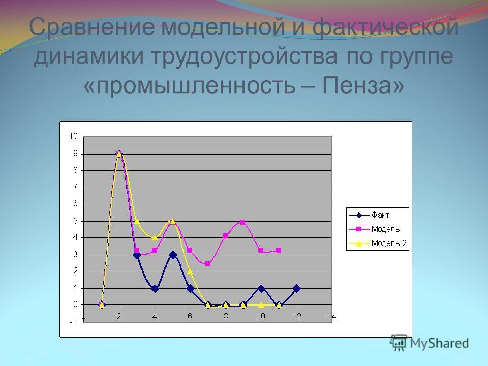 Сравнение модельной и фактической динамики трудоустройства по группе «промышленность – Пенза»