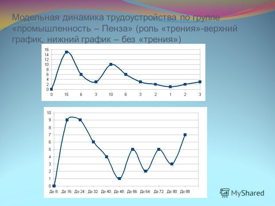 Модельная динамика трудоустройства по группе «промышленность – Пенза» (роль «трения»-верхний график, нижний график – без «трения»)