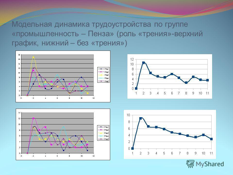 Модельная динамика трудоустройства по группе «промышленность – Пенза» (роль «трения»-верхний график, нижний – без «трения»)