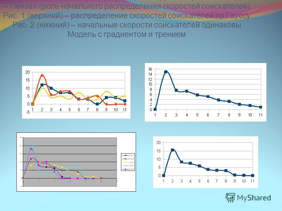 Модельная динамика трудоустройства по группе «промышленность – Пенза» (роль начального распределения скоростей соискателей) Рис. 1 (верхний) – распределение скоростей соискателей по Гауссу Рис. 2 (нижний) – начальные скорости соискателей одинаковы Мо