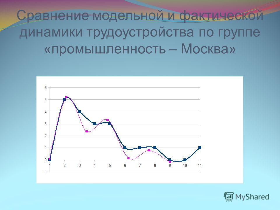 Сравнение модельной и фактической динамики трудоустройства по группе «промышленность – Москва»