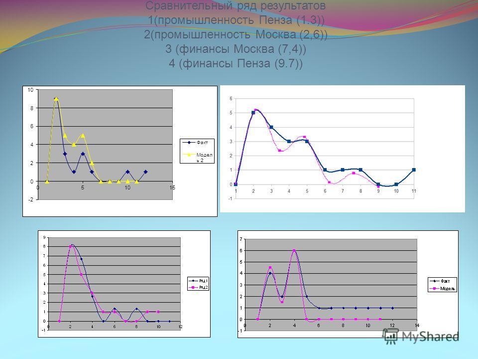 Сравнительный ряд результатов 1(промышленность Пенза (1.3)) 2(промышленность Москва (2,6)) 3 (финансы Москва (7,4)) 4 (финансы Пенза (9.7))
