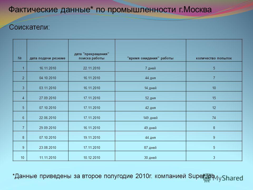 Фактические данные* по промышленности г.Москва *Данные приведены за второе полугодие 2010г. компанией SuperJob Соискатели: дата подачи резюме дата