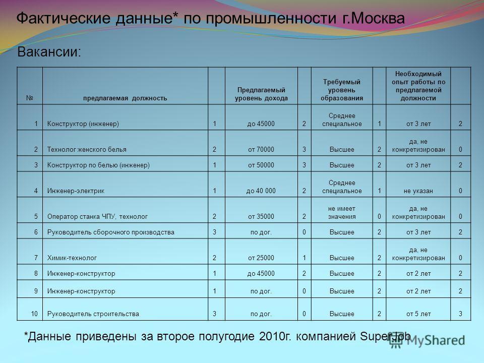 Фактические данные* по промышленности г.Москва *Данные приведены за второе полугодие 2010г. компанией SuperJob Вакансии: предлагаемая должность Предлагаемый уровень дохода Требуемый уровень образования Необходимый опыт работы по предлагаемой должност