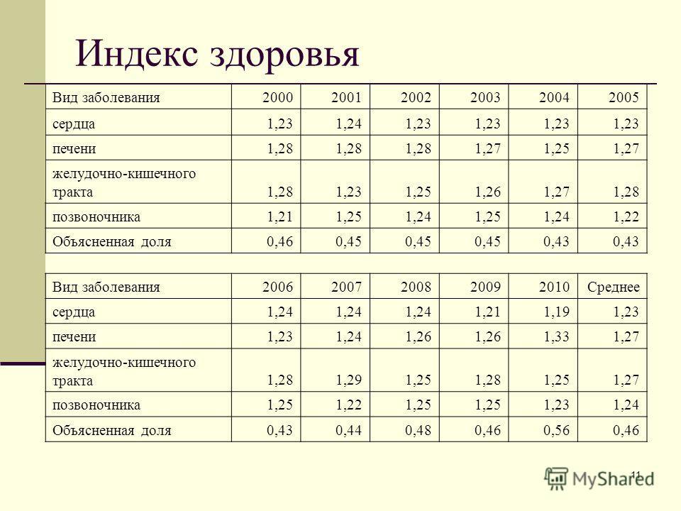 11 Индекс здоровья Вид заболевания200020012002200320042005 сердца1,231,241,23 печени1,28 1,271,251,27 желудочно-кишечного тракта1,281,231,251,261,271,28 позвоночника1,211,251,241,251,241,22 Объясненная доля0,460,45 0,43 Вид заболевания200620072008200