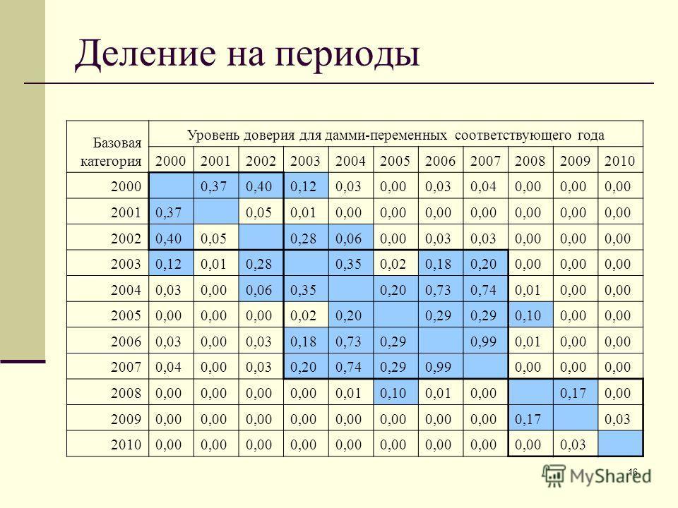 16 Деление на периоды Базовая категория Уровень доверия для дамми-переменных соответствующего года 20002001200220032004200520062007200820092010 2000 0,370,400,120,030,000,030,040,00 20010,37 0,050,010,00 20020,400,05 0,280,060,000,03 0,00 20030,120,0