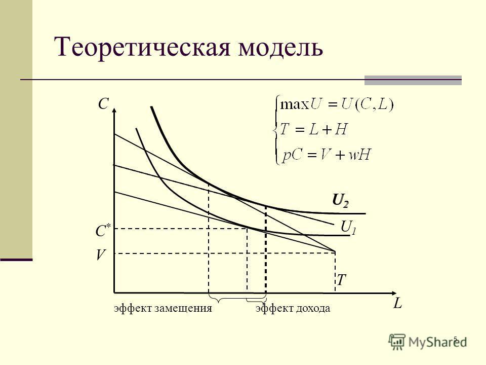 5 Теоретическая модель U1U1 L C V C*C* T U2U2 эффект замещенияэффект дохода U2U2