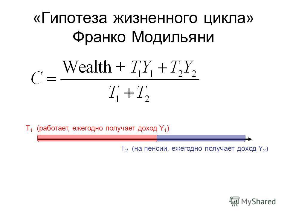 «Гипотеза жизненного цикла» Франко Модильяни T 1 (работает, ежегодно получает доход Y 1 ) T 2 (на пенсии, ежегодно получает доход Y 2 )