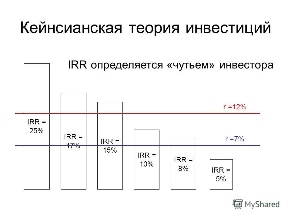 Кейнсианская теория инвестиций IRR = 25% IRR = 17% IRR = 15% IRR = 10% IRR = 8% IRR = 5% r =12% r =7% IRR определяется «чутьем» инвестора